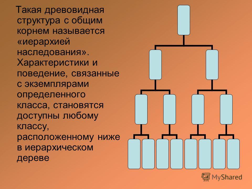 Такая древовидная структура с общим корнем называется «иерархией наследования». Характеристики и поведение, связанные с экземплярами определенного класса, становятся доступны любому классу, расположенному ниже в иерархическом дереве