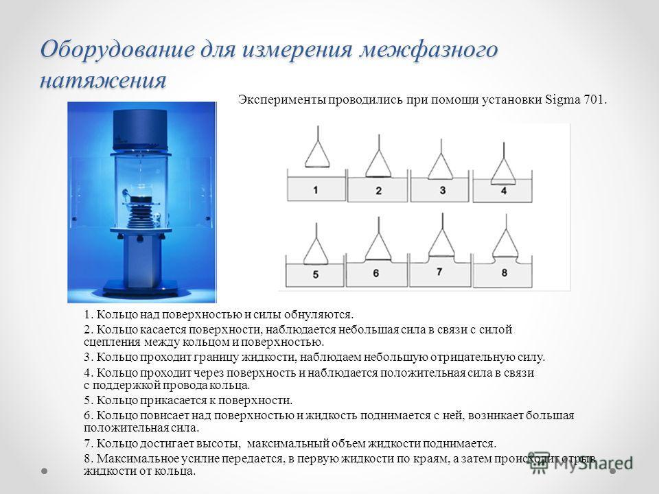 Оборудование для измерения межфазного натяжения Эксперименты проводились при помощи установки Sigma 701. 1. Кольцо над поверхностью и силы обнуляются. 2. Кольцо касается поверхности, наблюдается небольшая сила в связи с силой сцепления между кольцом