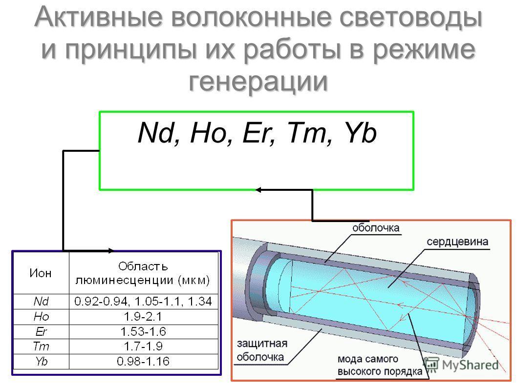 Активные волоконные световоды и принципы их работы в режиме генерации Nd, Ho, Er, Tm, Yb