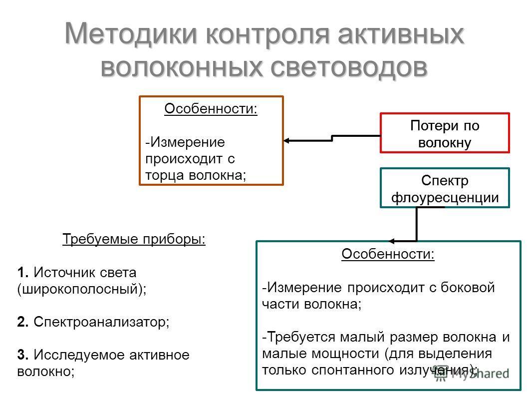 Потери по волокну Спектр флоуресценции Потери по волокну Спектр флоуресценции Требуемые приборы: 1. Источник света (широкополосный); 2. Спектроанализатор; 3. Исследуемое активное волокно; Особенности: -Измерение происходит с торца волокна; Особенност