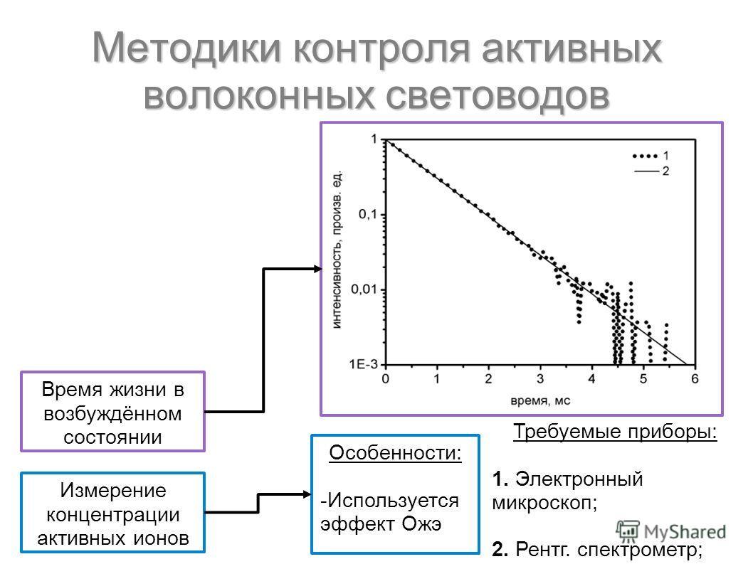Время жизни в возбуждённом состоянии Измерение концентрации активных ионов Особенности: -Используется эффект Ожэ Требуемые приборы: 1. Электронный микроскоп; 2. Рентг. спектрометр; Методики контроля активных волоконных световодов