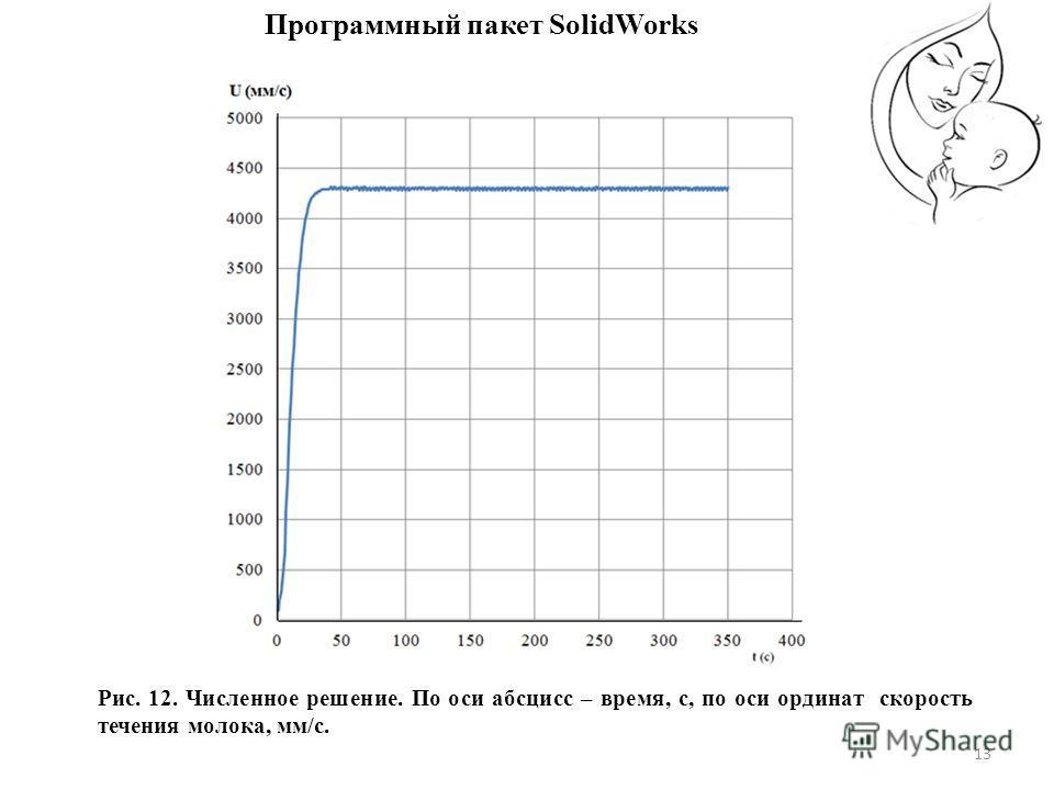 13 Рис. 12. Численное решение. По оси абсцисс – время, с, по оси ординат скорость течения молока, мм/с. Программный пакет SolidWorks