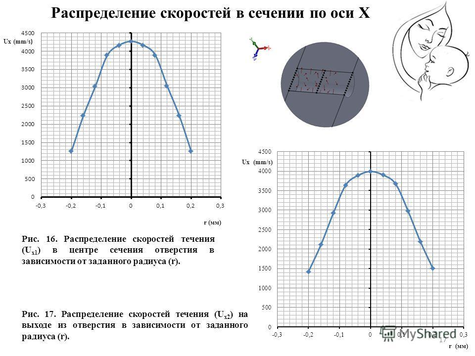 17 Рис. 16. Распределение скоростей течения (U x1 ) в центре сечения отверстия в зависимости от заданного радиуса (r). Рис. 17. Распределение скоростей течения (U x2 ) на выходе из отверстия в зависимости от заданного радиуса (r). Распределение скоро