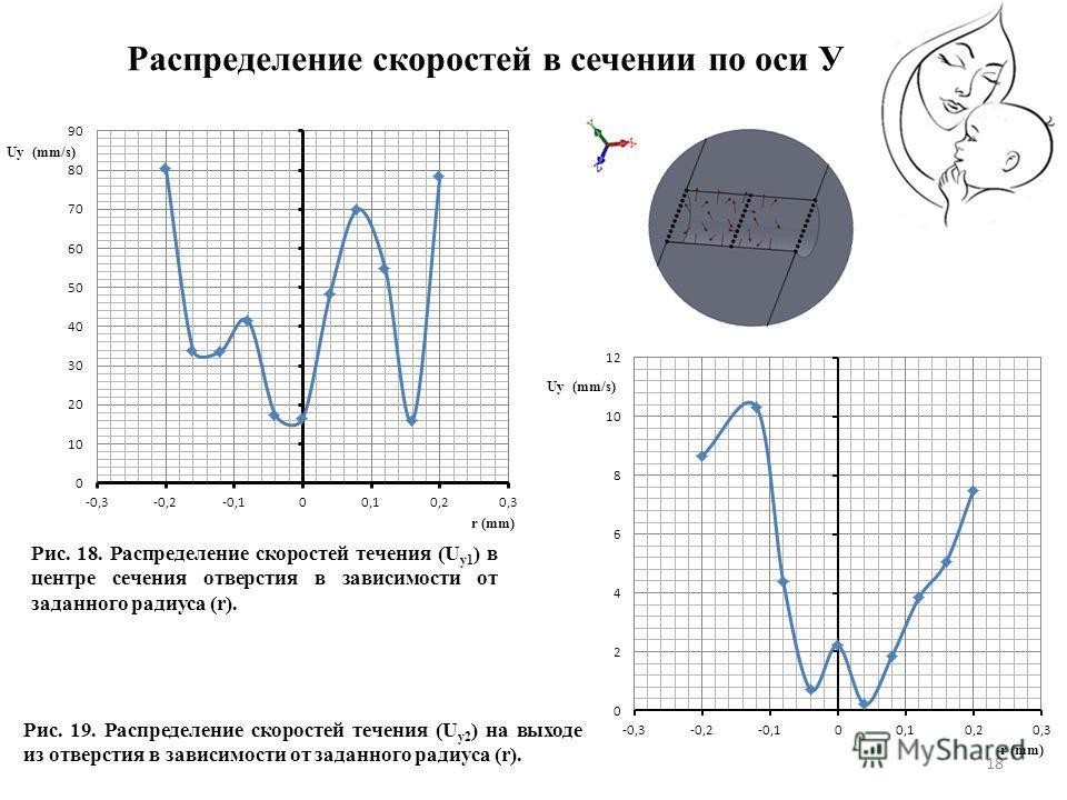 18 Рис. 18. Распределение скоростей течения (U у1 ) в центре сечения отверстия в зависимости от заданного радиуса (r). Рис. 19. Распределение скоростей течения (U у2 ) на выходе из отверстия в зависимости от заданного радиуса (r). Распределение скоро