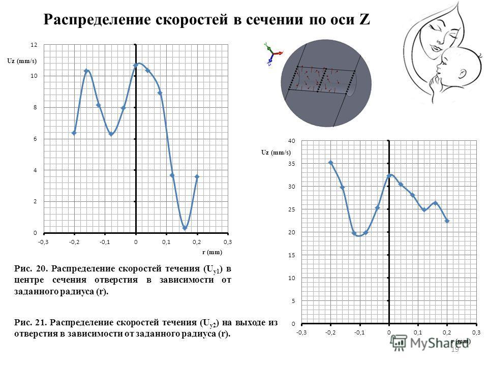 19 Рис. 20. Распределение скоростей течения (U у1 ) в центре сечения отверстия в зависимости от заданного радиуса (r). Рис. 21. Распределение скоростей течения (U у2 ) на выходе из отверстия в зависимости от заданного радиуса (r). Распределение скоро