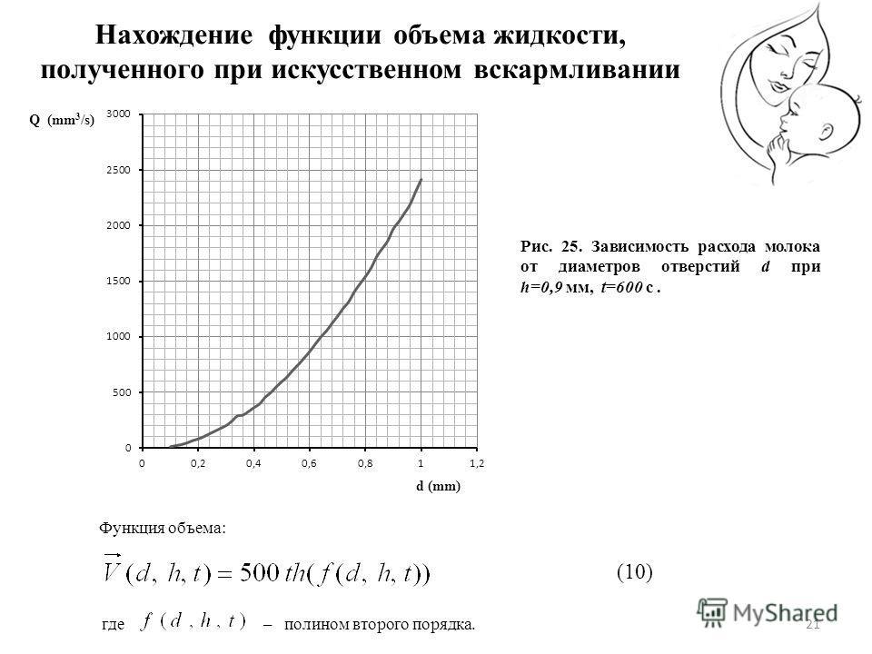 21 Функция объема: Нахождение функции объема жидкости, полученного при искусственном вскармливании Рис. 25. Зависимость расхода молока от диаметров отверстий d при h=0,9 мм, t=600 c. (10) – полином второго порядка.где
