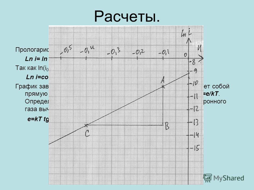 Расчеты. Прологарифмировав выражение(1), мы получили Ln i= ln i 0 – (eU)/(kT). Так как ln(i 0 )=const, то Ln i=const – (eU)/(kT). График зависимости ln I от анодного напряжения U представляет собой прямую линию. Тангенс угла наклона ее к оси абсцисс