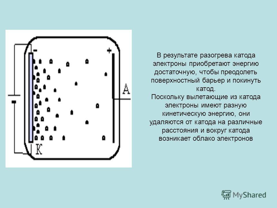 В результате разогрева катода электроны приобретают энергию достаточную, чтобы преодолеть поверхностный барьер и покинуть катод. Поскольку вылетающие из катода электроны имеют разную кинетическую энергию, они удаляются от катода на различные расстоян