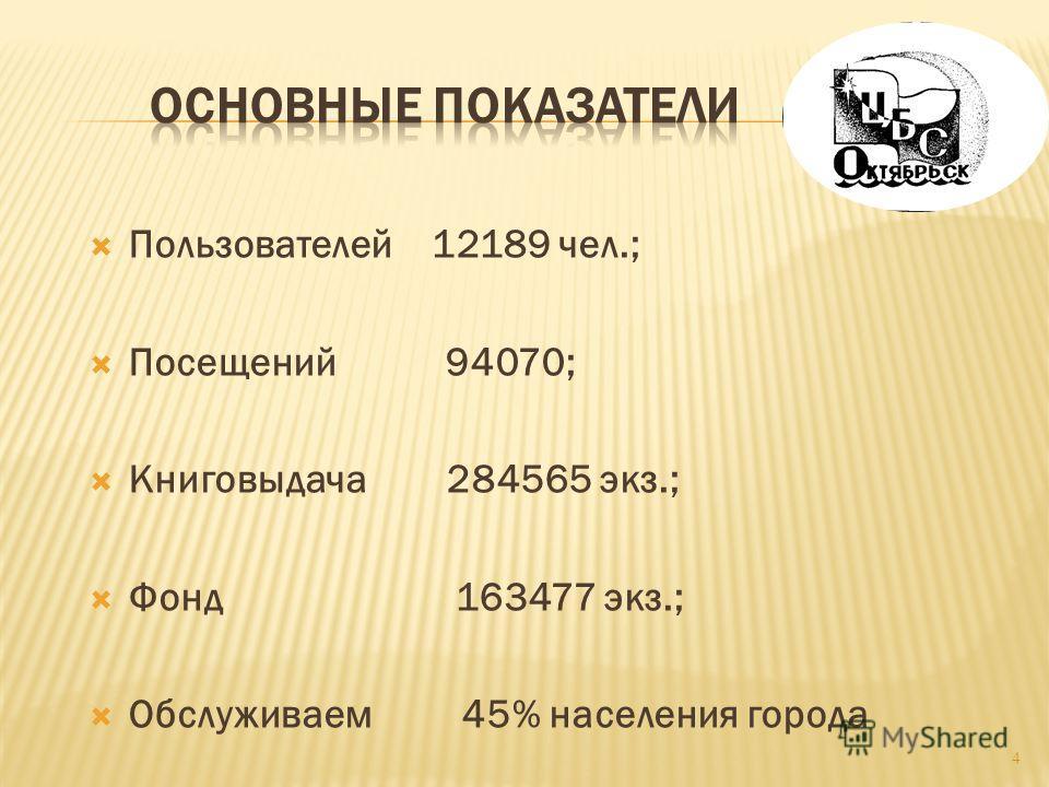 Пользователей 12189 чел.; Посещений 94070; Книговыдача 284565 экз.; Фонд 163477 экз.; Обслуживаем 45% населения города 4