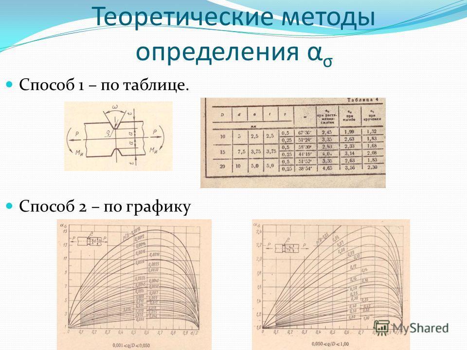 Теоретические методы определения α σ Способ 1 – по таблице. Способ 2 – по графику