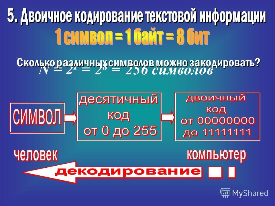 N = 2 I = 256 символов Сколько различных символов можно закодировать? 2 8 =