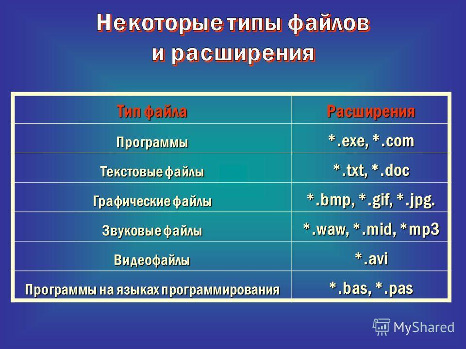 Тип файла РасширенияПрограммы *.exe, *.com Текстовые файлы *.txt, *.doc Графические файлы *.bmp, *.gif, *.jpg. Звуковые файлы *.waw, *.mid, *mp3 Видеофайлы*.avi Программы на языках программирования *.bas, *.pas