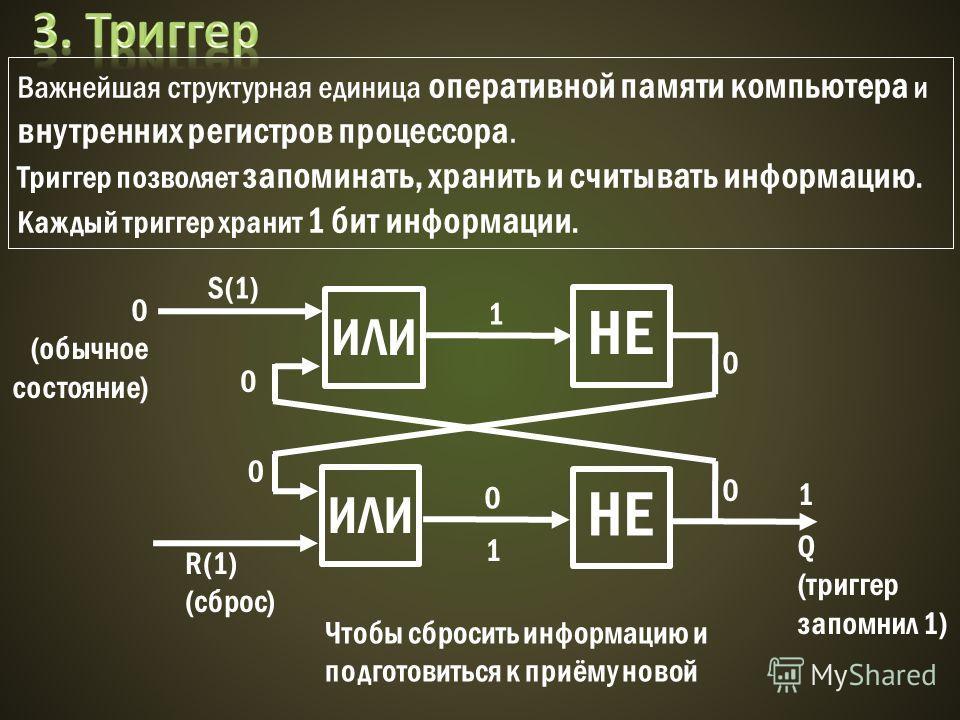 Важнейшая структурная единица оперативной памяти компьютера и внутренних регистров процессора. Триггер позволяет запоминать, хранить и считывать информацию. Каждый триггер хранит 1 бит информации. ИЛИ НЕ S(1) 1 0 0 0 1 Q (триггер запомнил 1) R(1) (сб