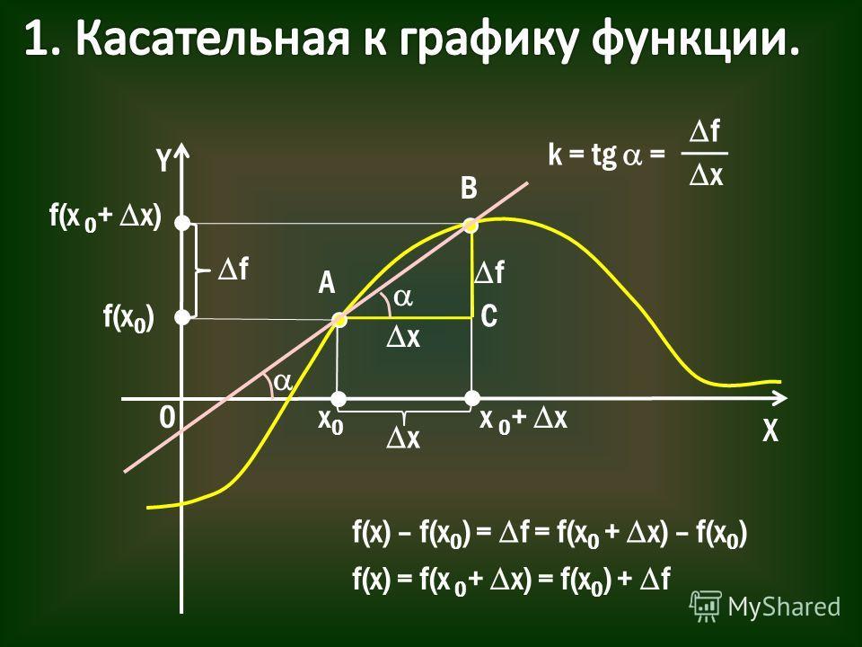 Y X 0x0x0 x f(x) – f(x 0 ) = f = f(x 0 + x) – f(x 0 ) f(x) = f(x 0 + x) = f(x 0 ) + f f f(x 0 ) x 0 + x f(x 0 + x) x f A B C k = tg = f x
