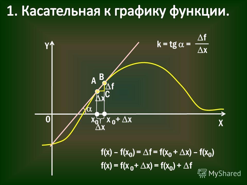 Y X 0x0x0 x f(x) – f(x 0 ) = f = f(x 0 + x) – f(x 0 ) f(x) = f(x 0 + x) = f(x 0 ) + f x 0 + x x f A B C k = tg = f x