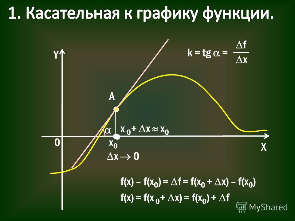 Y X 0x0x0 f(x) – f(x 0 ) = f = f(x 0 + x) – f(x 0 ) f(x) = f(x 0 + x) = f(x 0 ) + f x 0 + x x 0 x 0 A k = tg = f x