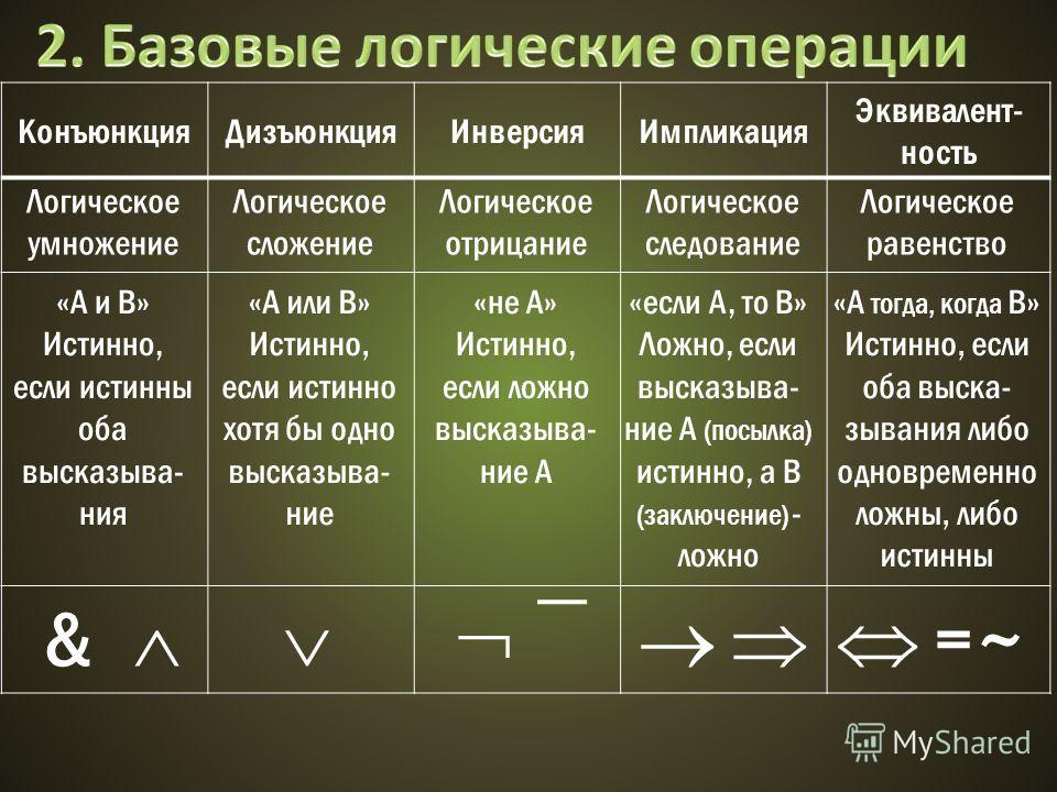 КонъюнкцияДизъюнкцияИнверсияИмпликация Эквивалент- ность Логическое умножение Логическое сложение Логическое следование Логическое отрицание Логическое равенство «А и В» Истинно, если истинны оба высказыва- ния «А или В» Истинно, если истинно хотя бы