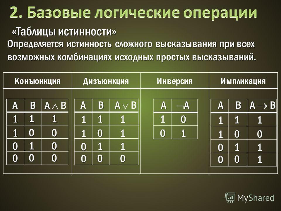 КонъюнкцияДизъюнкцияИнверсияИмпликация «Таблицы истинности» AB A A B AB AB A A Определяется истинность сложного высказывания при всех возможных комбинациях исходных простых высказываний. 1 1 1 1 0 0 0 1 0 0 0 0 1 1 1 1 0 1 0 1 1 0 0 0 1 1 1 1 0 0 0 1