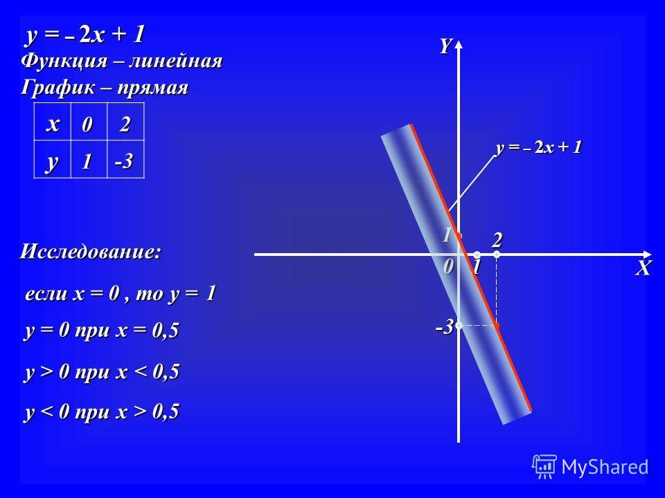 y = – 2x + 1 Функция – линейная График – прямая x y Y X 0 2 1 1 -3 -3 y = – 2x + 1 0 2 1 -3 -3 Исследование: если х = 0, то у = у = 0 при х = у > 0 при х у < 0 при х 1 0,5 < 0,5 > 0,5