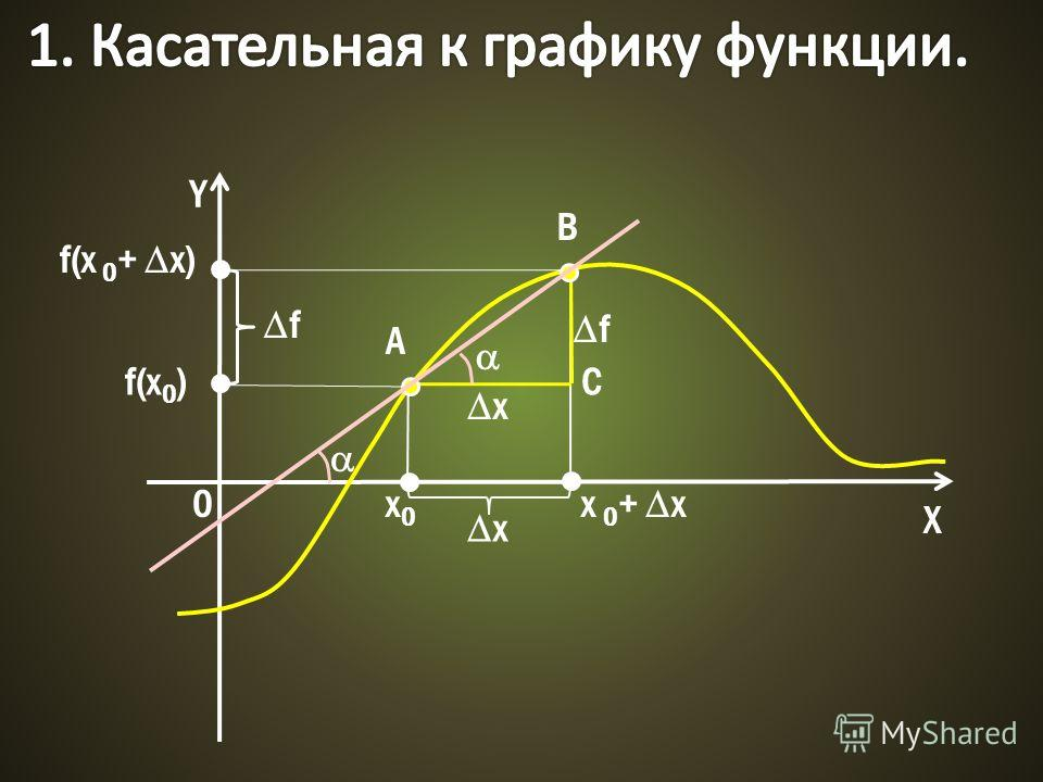 Y X 0x0x0 x f f(x 0 ) x 0 + x f(x 0 + x) x f A B C