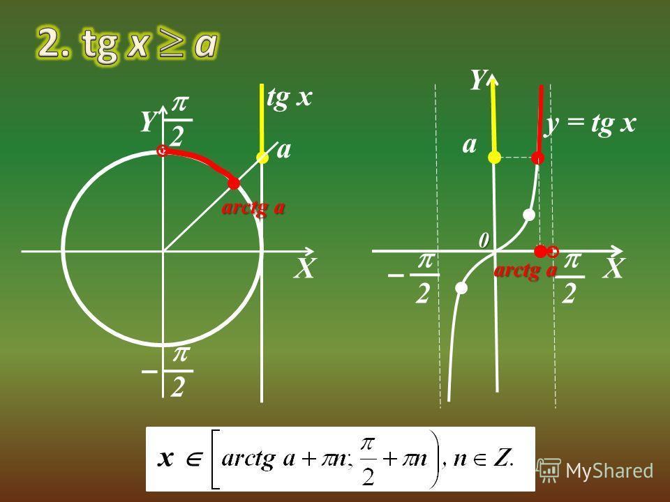 X Y tg x a arctg a 2 x 2 X Y 2 2 a 0 y = tg x