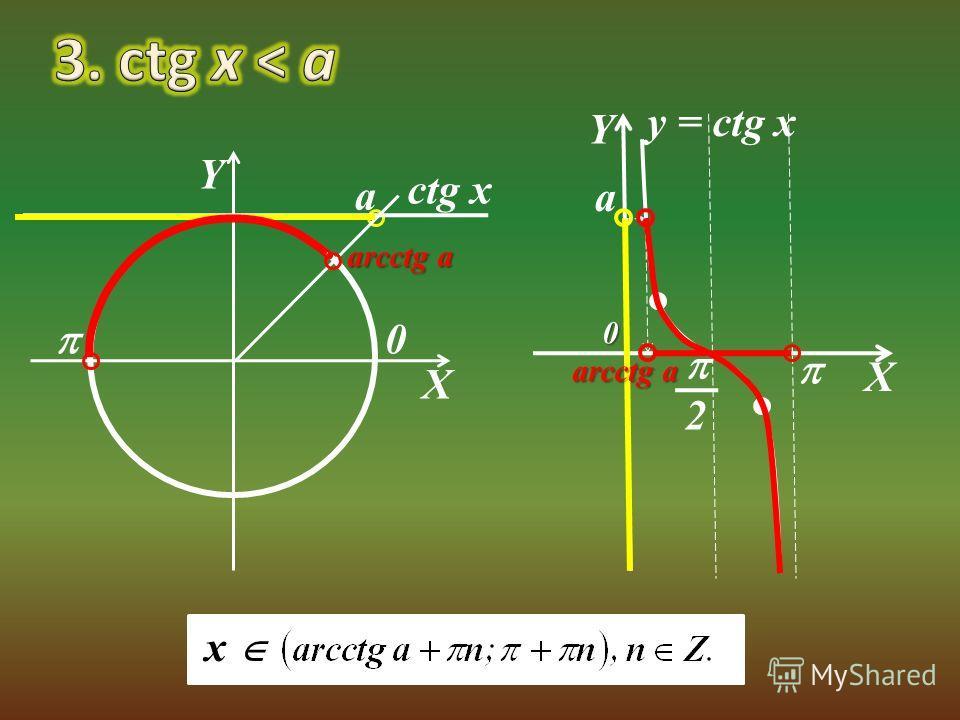 X Y a arcctg a x 0 X Y 2 a arсctg a 0 y = сtg x сtg x