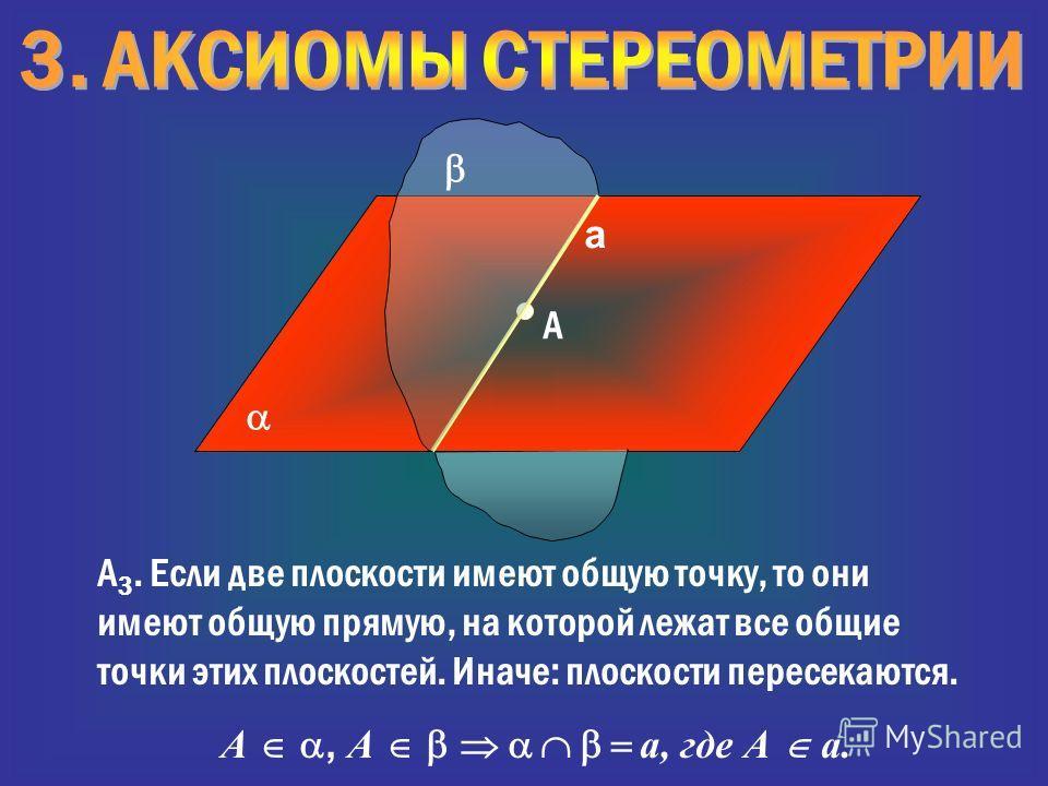 A А 3. Если две плоскости имеют общую точку, то они имеют общую прямую, на которой лежат все общие точки этих плоскостей. Иначе: плоскости пересекаются. А, А а, где А а. а