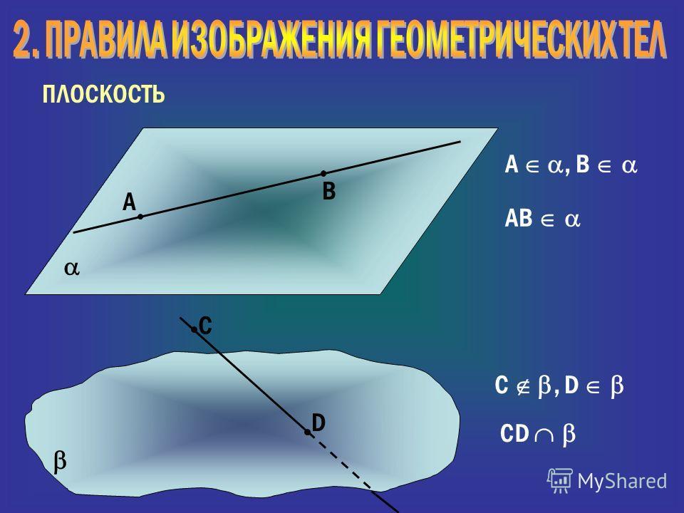 ПЛОСКОСТЬ А В С D A, B AB C, D CD