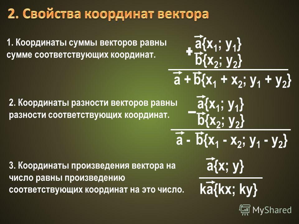 1. Координаты суммы векторов равны сумме соответствующих координат. a{x 1 ; y 1 } b{x 2 ; y 2 } a + b{x 1 + x 2 ; y 1 + y 2 } 2. Координаты разности векторов равны разности соответствующих координат. a{x 1 ; y 1 } b{x 2 ; y 2 } a - b{x 1 - x 2 ; y 1