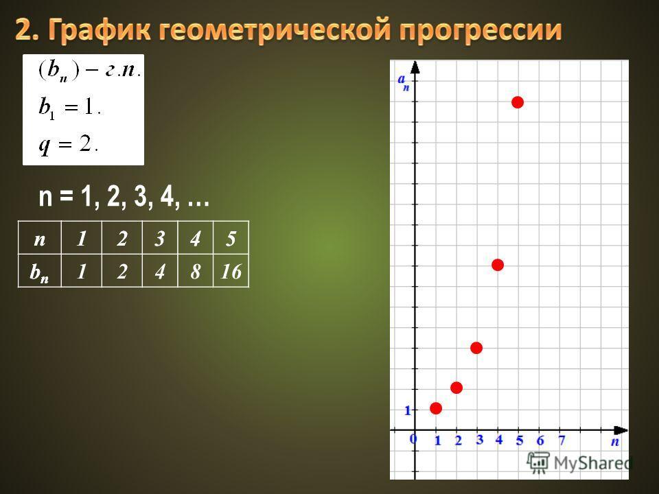n12345 bnbn n12345 bnbn 124816 n = 1, 2, 3, 4, …