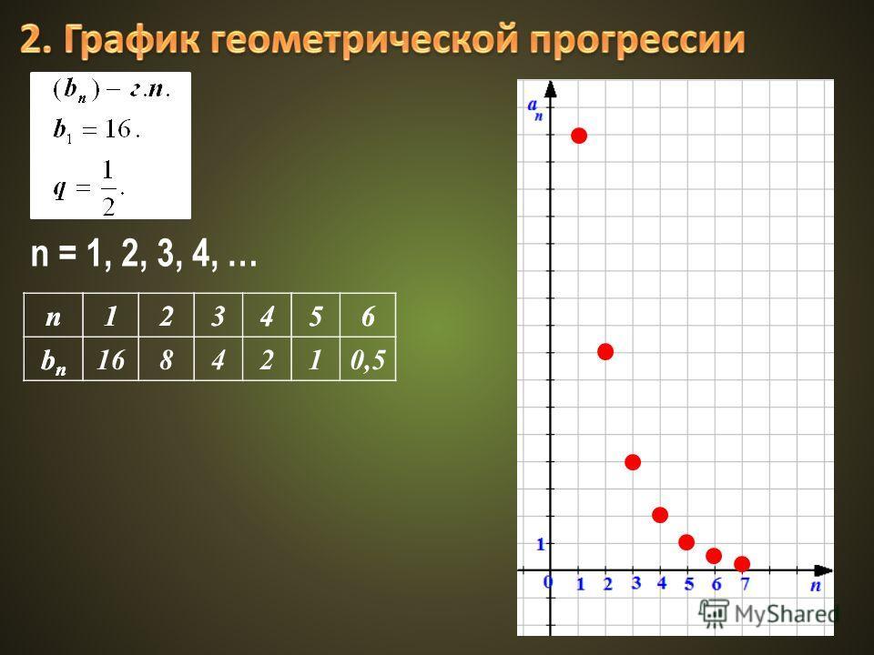 n123456 bnbn n123456 bnbn 1684210,5 n = 1, 2, 3, 4, …