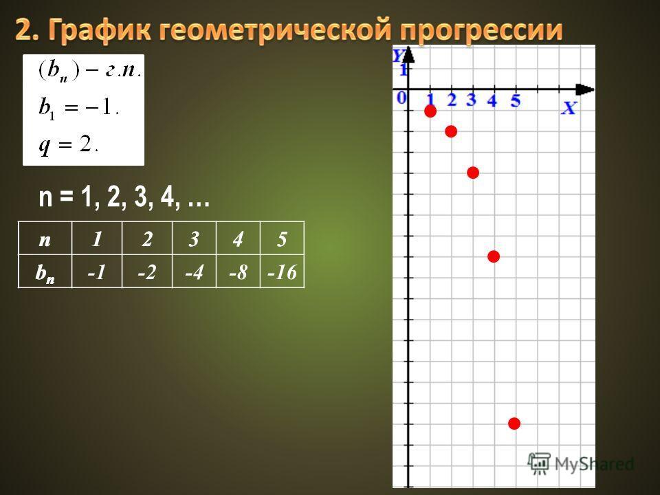n12345 bnbn n12345 bnbn -2-4-8-16 n = 1, 2, 3, 4, …