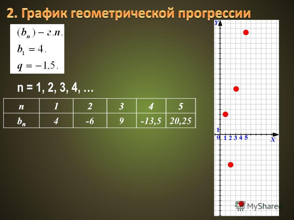 n12345 bnbn n12345 bnbn 4-69-13,520,25 n = 1, 2, 3, 4, …