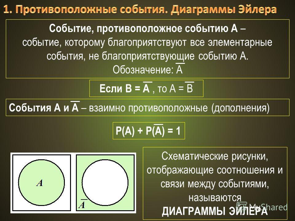 Событие, противоположное событию А – событие, которому благоприятствуют все элементарные события, не благоприятствующие событию А. Обозначение: А Если В = А, то А = В События А и А – взаимно противоположные (дополнения) Схематические рисунки, отображ
