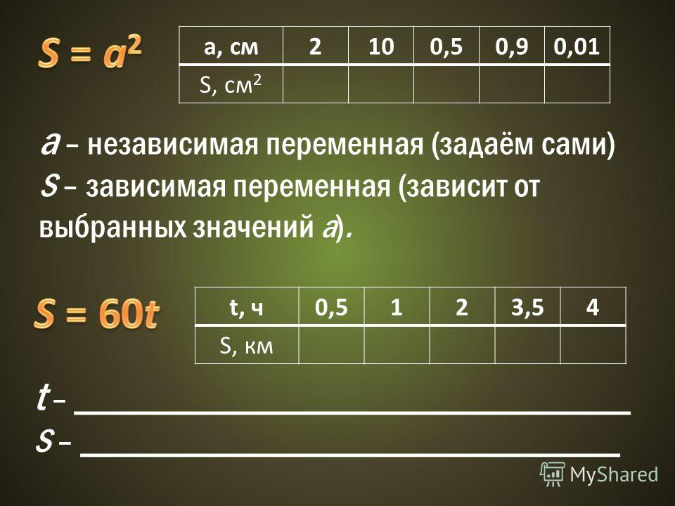 a, см2100,50,90,01 S, см 2 а – независимая переменная (задаём сами) S – зависимая переменная (зависит от выбранных значений а). t, ч0,5123,54 S, км t – _________________________________ S – ________________________________