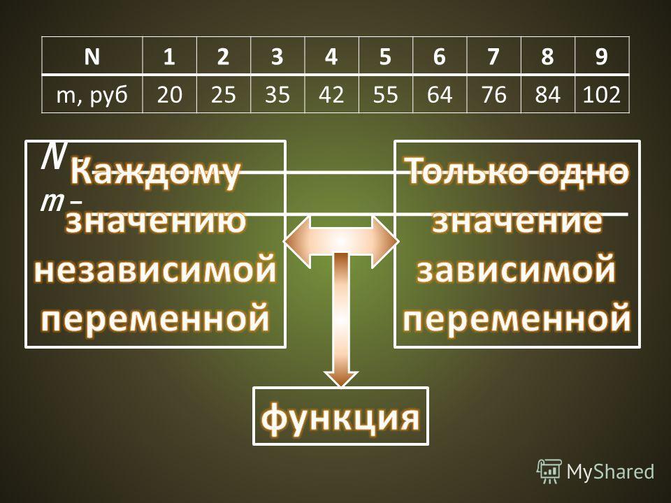N123456789 m, руб2025354255647684102 N – ________________________________ m – ________________________________