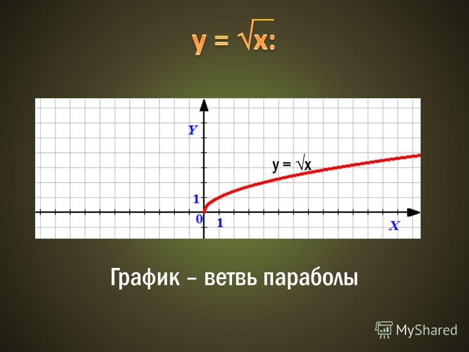 y = х График – ветвь параболы