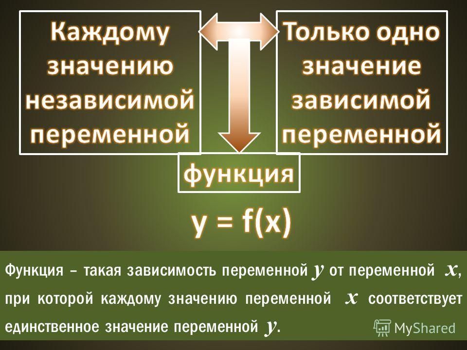 Функция – такая зависимость переменной у от переменной х, при которой каждому значению переменной х соответствует единственное значение переменной у.