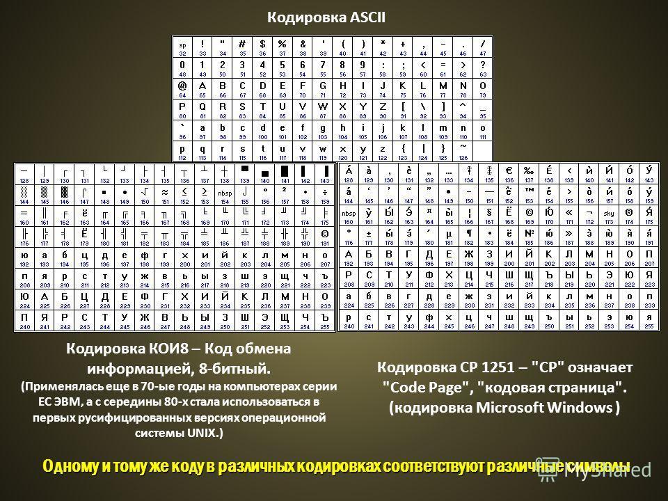 Кодировка ASCII Кодировка КОИ8 – Код обмена информацией, 8-битный. (Применялась еще в 70-ые годы на компьютерах серии ЕС ЭВМ, а с середины 80-х стала использоваться в первых русифицированных версиях операционной системы UNIX.) Кодировка СР 1251 –