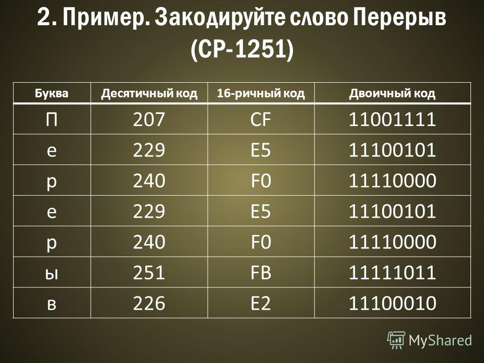 2. Пример. Закодируйте слово Перерыв (CP-1251) БукваДесятичный код16-ричный кодДвоичный код П207CF11001111 е229E511100101 р240F011110000 е229E511100101 р240F011110000 ы251FB11111011 в226E211100010