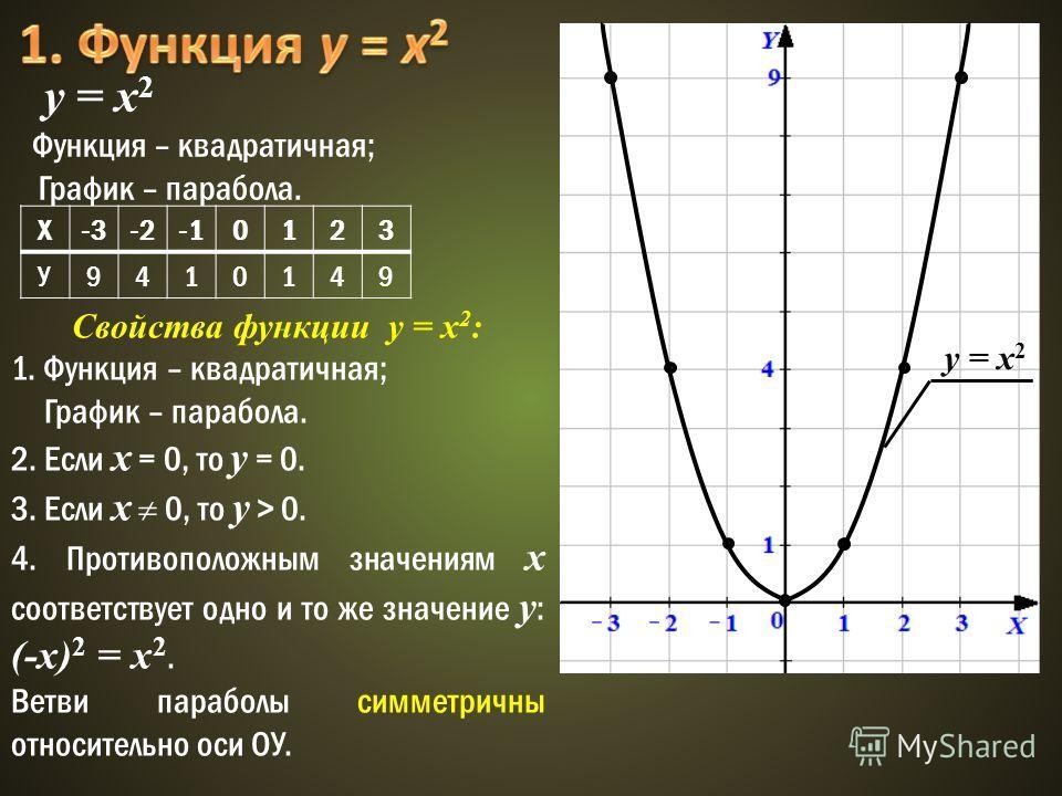 у = x 2 Функция – квадратичная; График – парабола. Х-3-20123 У9410149 y = x 2 Свойства функции у = x 2 : 1. Функция – квадратичная; График – парабола. 2. Если х = 0, то у = 0. 3. Если х 0, то y > 0. 4. Противоположным значениям х соответствует одно и