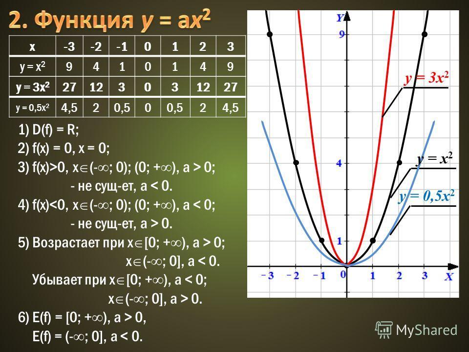 1) D(f) = R; 2) f(x) = 0, x = 0; 3) f(x)>0, x (- ; 0); (0; + ), a > 0; - не сущ-ет, a < 0. 4) f(x) 0. 5) Возрастает при x [0; + ), a > 0; x (- ; 0], a < 0. Убывает при x [0; + ), a < 0; x (- ; 0], a > 0. 6) E(f) = [0; + ), a > 0, E(f) = (- ; 0], a <