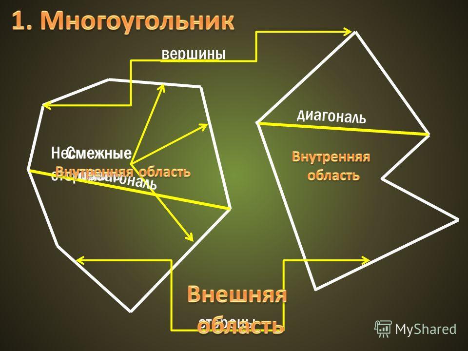 вершины стороны Смежные стороны Несмежные стороны диагональ