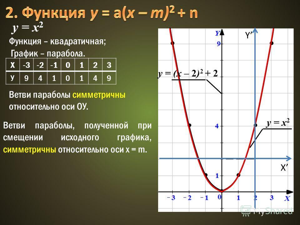 у = x 2 Функция – квадратичная; График – парабола. Х-3-20123 У9410149 y = x 2 y = (x – 2) 2 + 2 Y X Ветви параболы симметричны относительно оси ОУ. Ветви параболы, полученной при смещении исходного графика, симметричны относительно оси х = m.