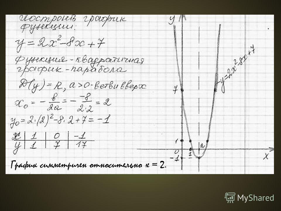 График симметричен относительно х = 2.