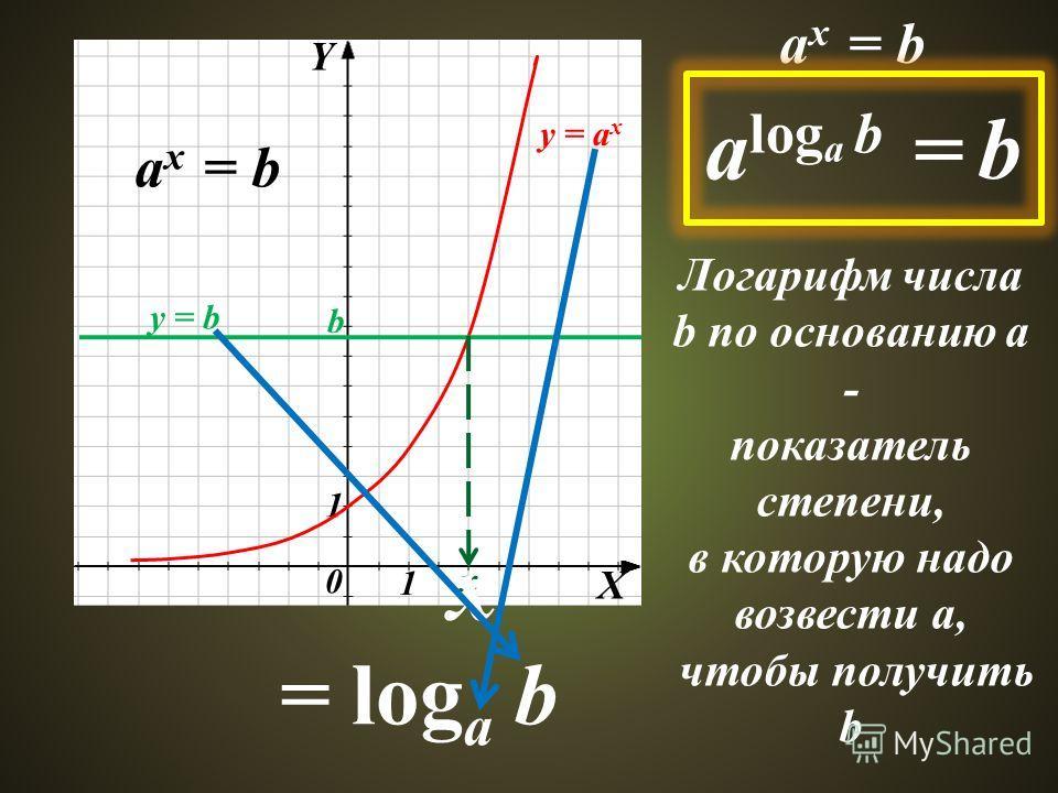 Y X 0 1 1 y = a x y = b a x = b x x = log a b a x = b a log a b = b Логарифм числа b по основанию а - показатель степени, в которую надо возвести а, чтобы получить b b