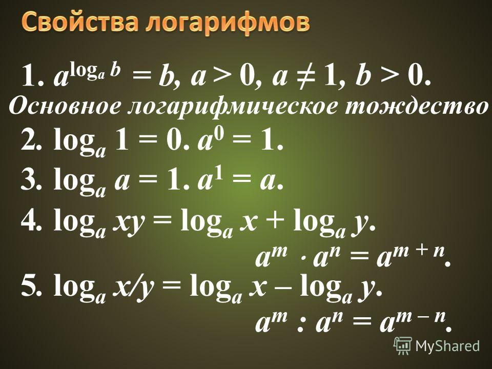 1. a log a b = b, a > 0, a 1, b > 0. Основное логарифмическое тождество 2. log a 1 = 0. 3. log a a = 1. 4. log a xy = log a x + log a y. a 0 = 1. a 1 = a. a m a n = a m + n. 5. log a x/y = log a x – log a y. a m : a n = a m – n.