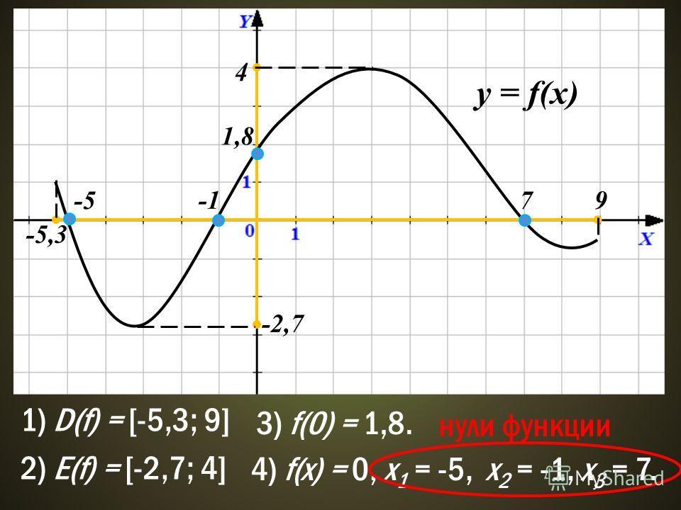 y = f(x) -5,3 9 1) D(f) = [-5,3; 9] 4 -2,7 2) E(f) = [-2,7; 4] -5 7 4) f(x) = 0, x 1 = -5, x 2 = -1, x 3 = 7. 1,8 3) f(0) = 1,8. нули функции