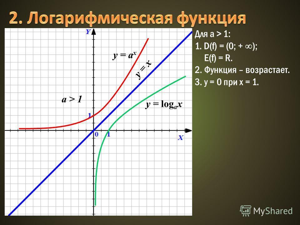 y = x y = а x a > 1 y = log а x Для а > 1: 1. D(f) = (0; + ); E(f) = R. 2. Функция – возрастает. 3. у = 0 при х = 1.