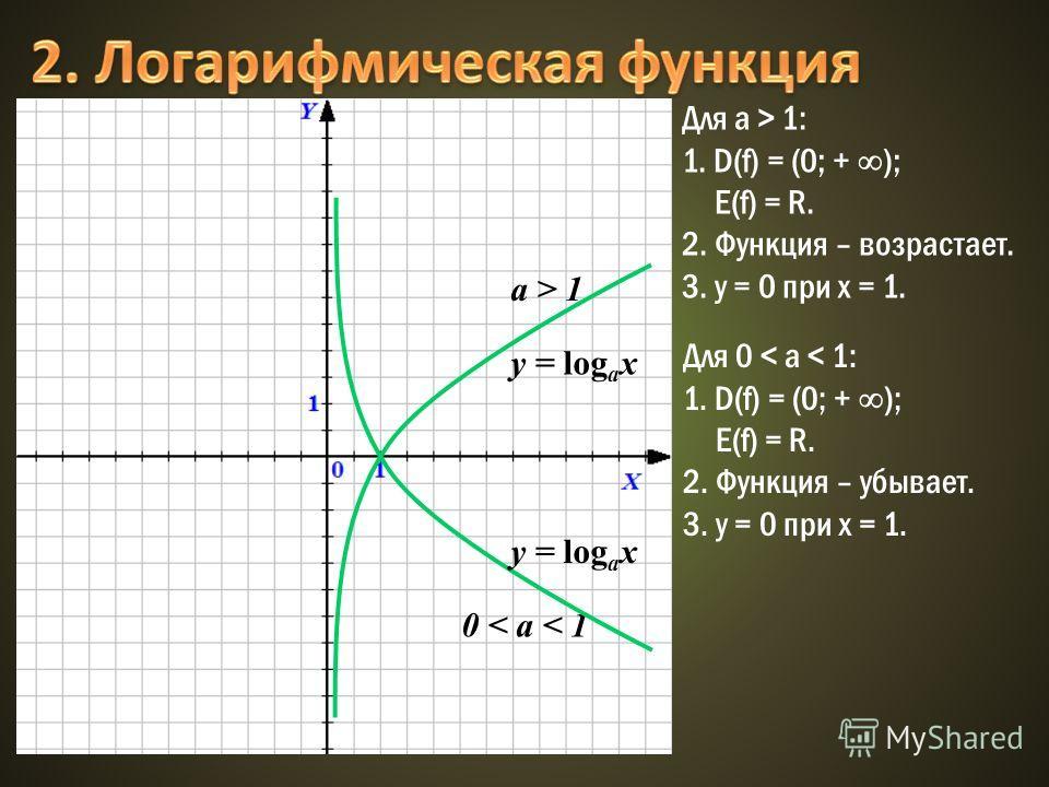 0 < a < 1 y = log а x Для а > 1: 1. D(f) = (0; + ); E(f) = R. 2. Функция – возрастает. 3. у = 0 при х = 1. Для 0 < a < 1: 1. D(f) = (0; + ); E(f) = R. 2. Функция – убывает. 3. у = 0 при х = 1. a > 1 y = log а x